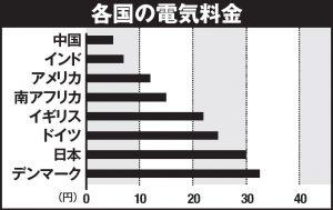 各国の電気料金