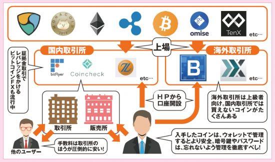 上場しているコインを取引所で買う! 仮想通貨取引の相関図