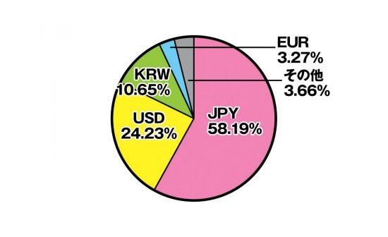 ビットコイン取引所の国別比較