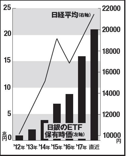 買い入れ 結果 etf 日銀 日銀の株購入 1日で1000億円超す/株価対策が新段階に