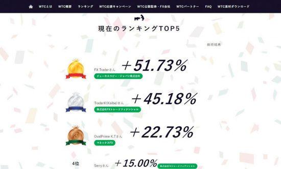 トレード大会を制覇!
