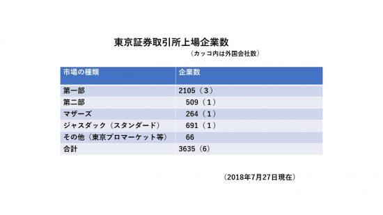 東京証券取引所数