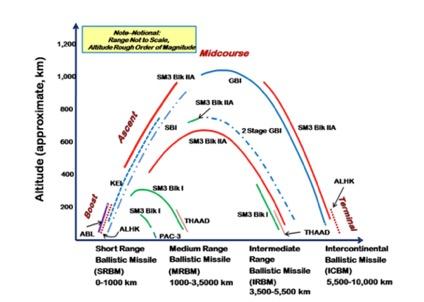 弾道ミサイル防衛の概念図