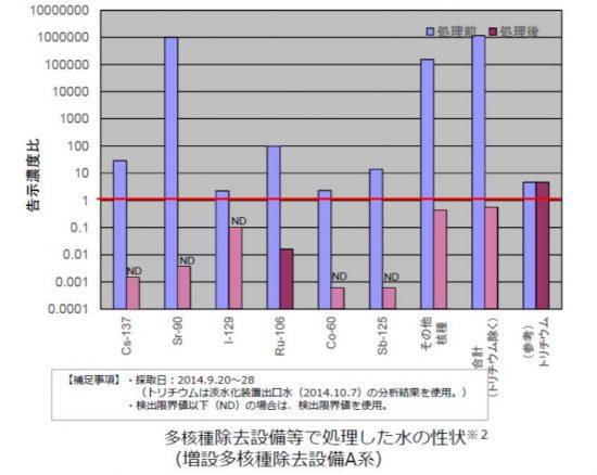 汚染水グラフ