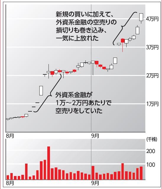 エムティジェネックスのチャート