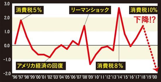消費者物価指数の前年比増減率
