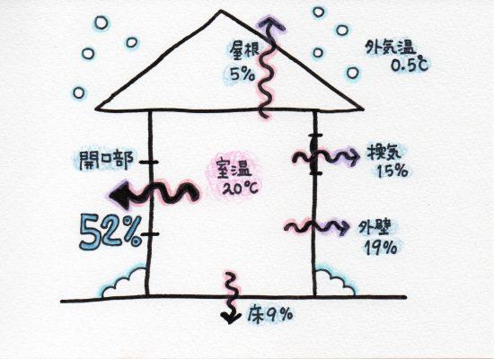 なぜ日本の家は寒いのか? いまこそやるべきコスパ最高の寒さ対策とは ...