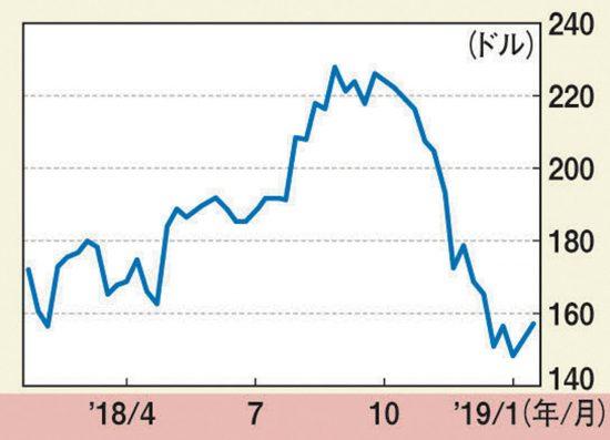 アップルの株価推移