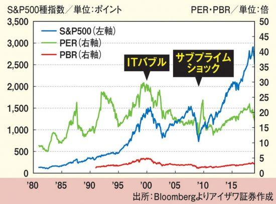 米国株価指数と株価指標の推移