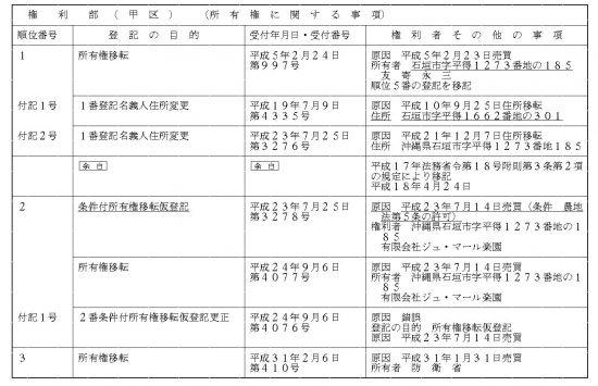 防衛省が買収した土地の登記簿