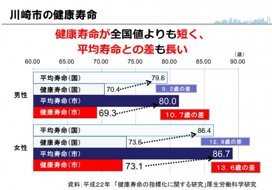 川崎市の健康寿命と平均寿命の差