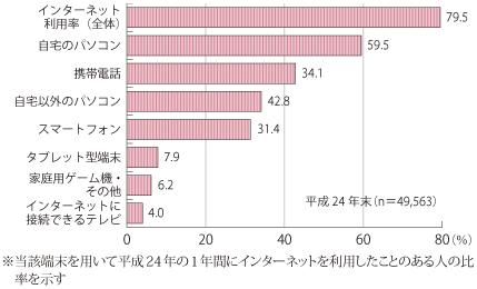 インターネット利用端末の種類(平成24年末)