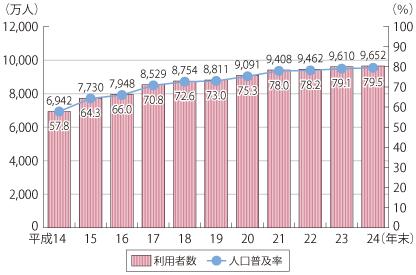 インターネット利用者数と人口普及率