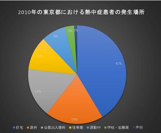熱中症円グラフ (2)