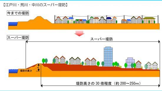 スーパー堤防の概略図
