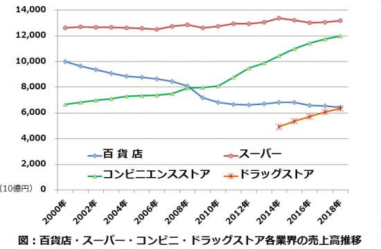 百貨店・スーパー・コンビニ・ドラッグストアの売上高推移