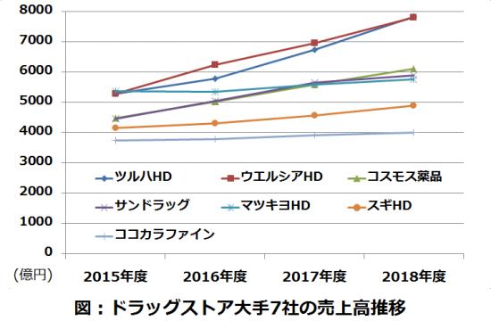 ドラッグストア業界上位7社の売上高推移(連結)