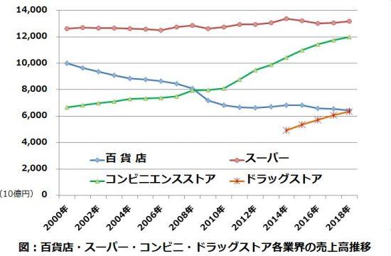 百貨店・スーパー・コンビニ・ドラッグストア(調剤以外)の売上高推移