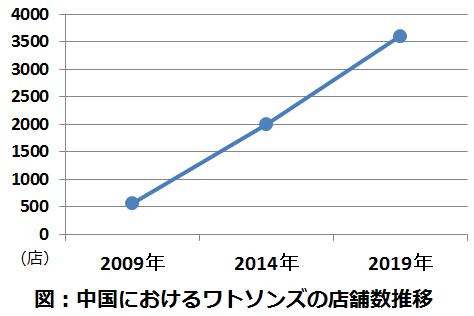 中国国内におけるワトソンズの店舗数推移