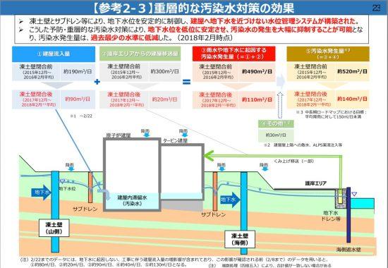 福島第一原発原子炉建屋への地下水流入出の収支
