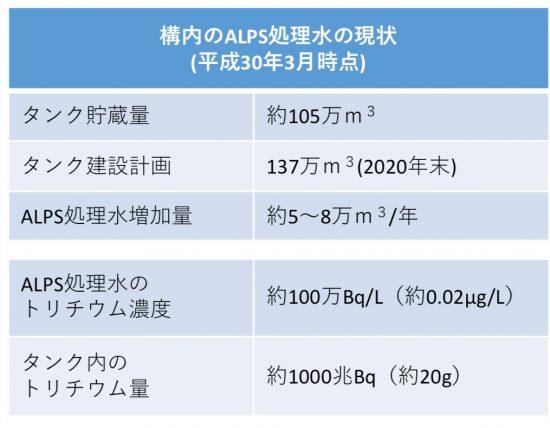 2018年3月時点でのトリチウムの総量と増加量