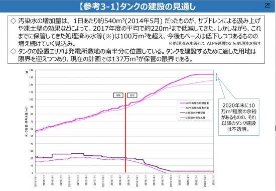 福島第一原子力発電所ALPS処理水等貯蔵タンク容量の見込み