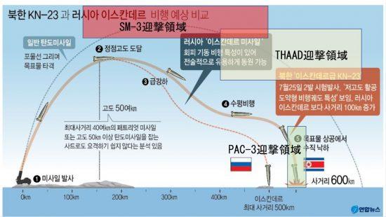 7月24日試射でのKN-23の飛程とMDによる迎撃可能領域