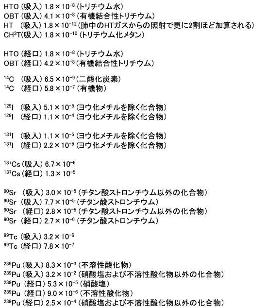 核種、化学形、吸入、経口ごとの実効線量係数(mSv/Bq)