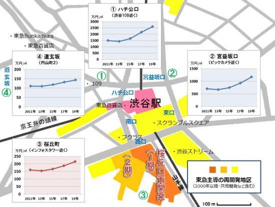 渋谷駅周辺の再開発エリアと地価推移