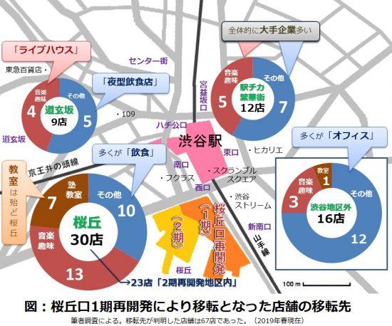 1期再開発地区から移転を決めた店舗の地区別店舗数
