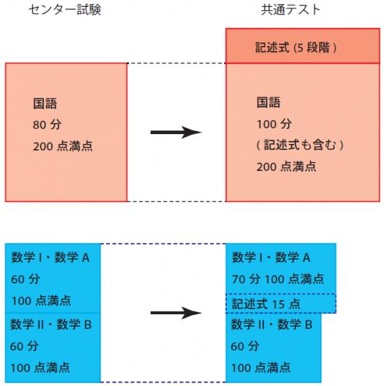 センター試験と共通テストの異同