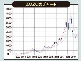 ZOZOのチャート