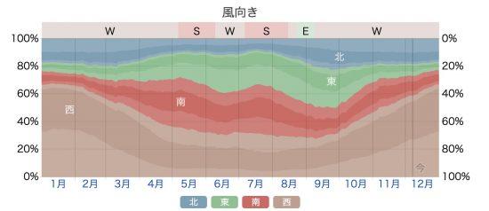 秋田市における年間風向