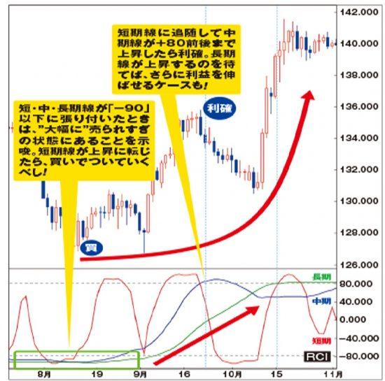 トレンド転換を示唆する3つのうねり〈英ポンド/円〉日足