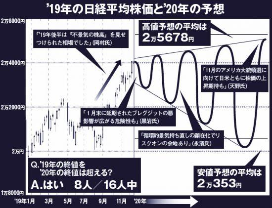 ドル 円 見通し 東京 オリンピック