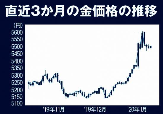 直近3か月の金価格の推移