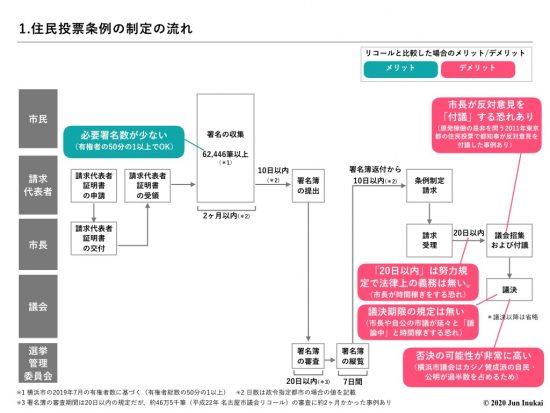 住民投票条例の制定の流れ