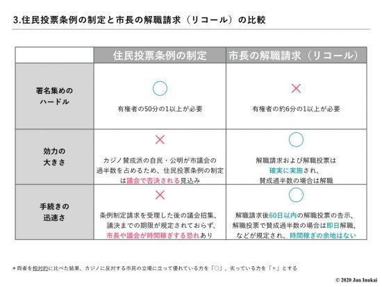 住民投票条例の制定と市長の解職請求(リコール)の比較