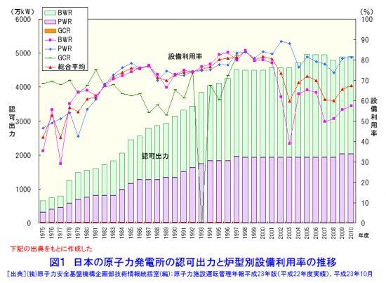 日本の発電用原子炉の炉型別設備利用率の推移(2010年まで)
