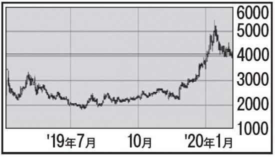 エードット(東マ・7063)