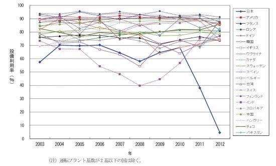 世界の原子力発電所設備利用率の推移(2003年以降)