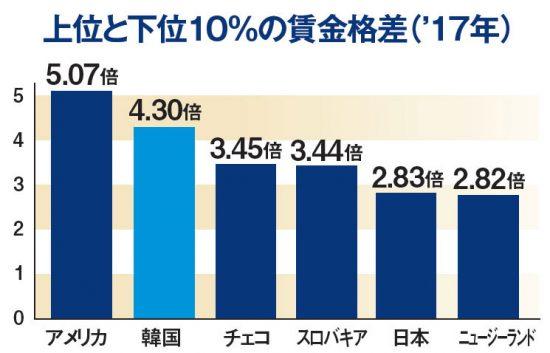 上位と下位10%の賃金格差('17年)