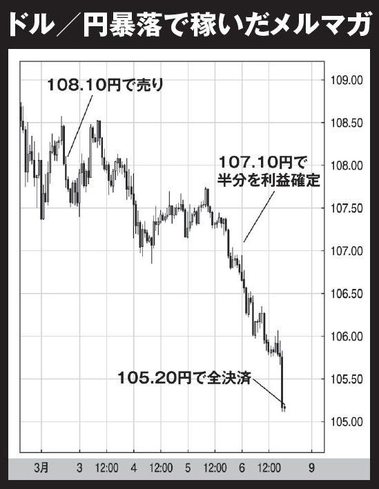 ドル/円暴落で稼いだメルマガ