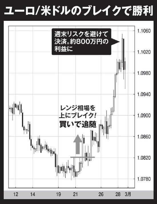 ユーロ/米ドルのブレイクで勝利