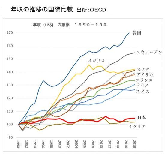 年収国際比較