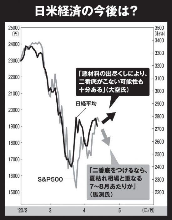 日米経済の今後は?