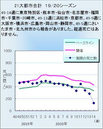 図2.21大都市合計のインフルエンザ・肺炎死亡数