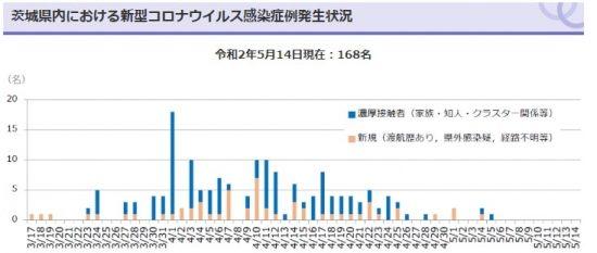 茨城県の新型コロナ感染症の発生状況