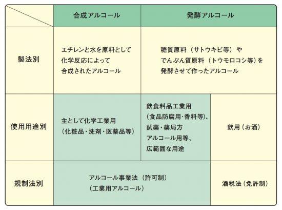 アルコールと用途・規制
