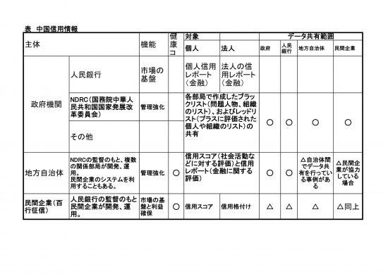 中国信用情報